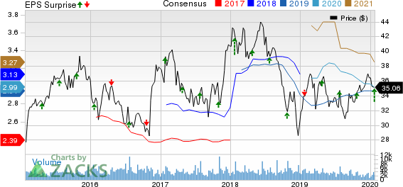 BankUnited, Inc. Price, Consensus and EPS Surprise
