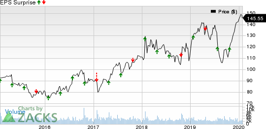 Varian Medical Systems, Inc. Price and EPS Surprise