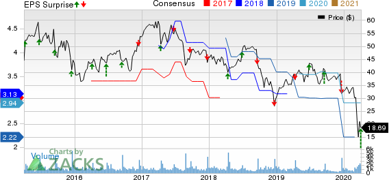 Apogee Enterprises, Inc. Price, Consensus and EPS Surprise