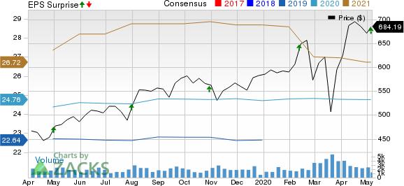 Equinix Inc Price, Consensus and EPS Surprise