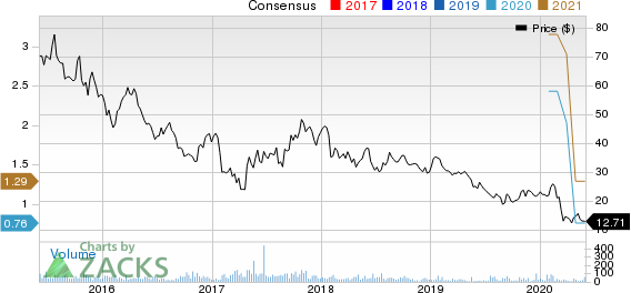 Strattec Security Corporation Price and Consensus