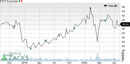 Prestige Consumer Healthcare Inc. Price and EPS Surprise