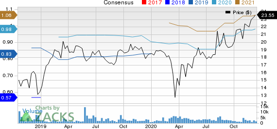 SolarWinds Corp. Price and Consensus