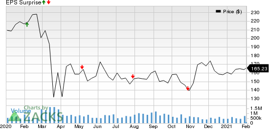 AvalonBay Communities, Inc. Price and EPS Surprise