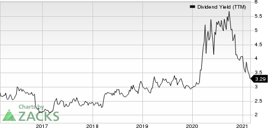 Fulton Financial Corporation Dividend Yield (TTM)