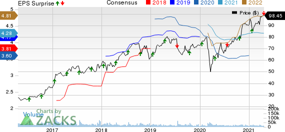 CSX Corporation Price, Consensus and EPS Surprise