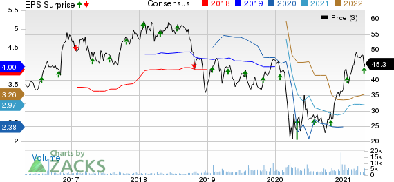 TCF Financial Corporation Price, Consensus and EPS Surprise