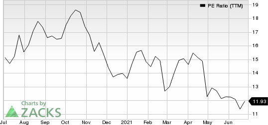 Best Buy Co., Inc. PE Ratio (TTM)