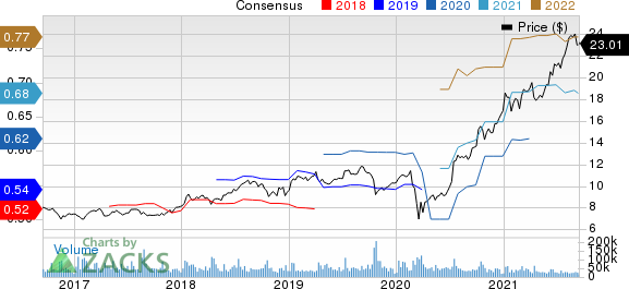 Infosys Limited Price and Consensus