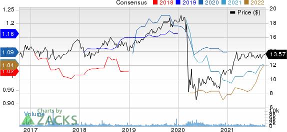Armada Hoffler Properties, Inc. Price and Consensus