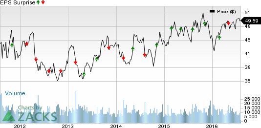 Expeditors (EXPD) Beats on Earnings in Q2