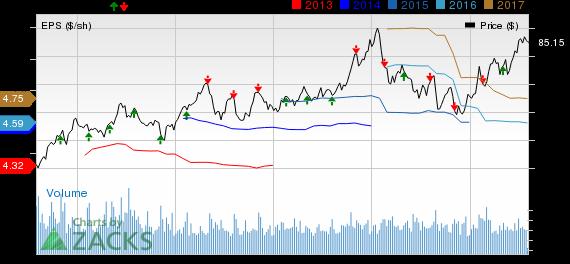 Duke Energy (DUK) Tops Q2 Earnings Estimates, View Same