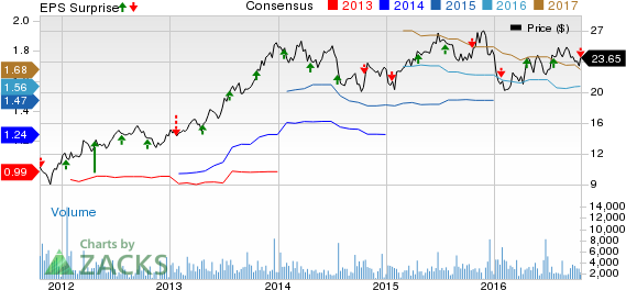 Why is BancorpSouth (BXS) Up Despite Q3 Earnings Miss?