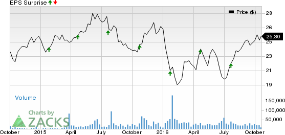 Will Citizens Financial (CFG) Stock Gain Post Q3 Earnings?