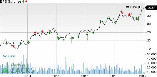 Progressive (PGR) Likely to Top Q4 Earnings: Stock to Gain?