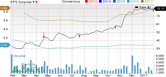 Texas Capital (TCBI) Q4 Earnings Beat on Higher Revenues