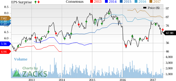 Group 1 Automotive (GPI) Q1 Earnings Miss on Lower Sales