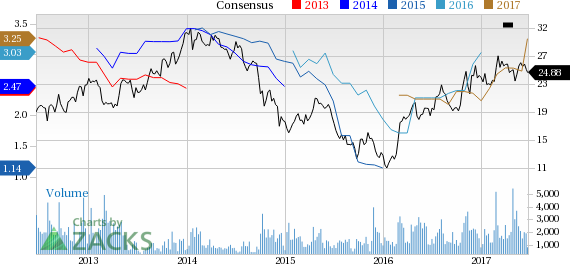 Top Ranked Value Stocks to Buy for June 22nd