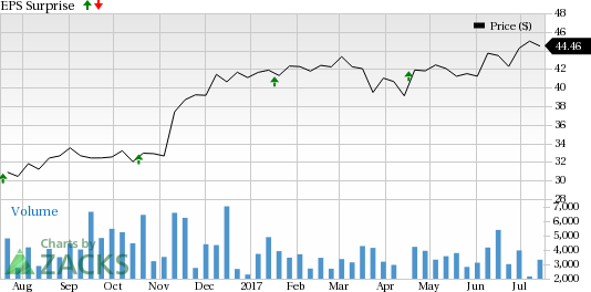 Should You Sell Synovus Financial (SNV) Before Earnings?