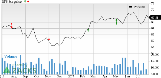 Should You Sell Pacific Gas & Electric (PCG) Before Earnings?