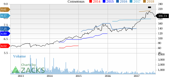 Chemed Che On Growth Track With Vitas Roto Rooter Arms Nasdaq Com