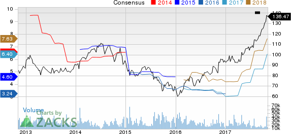 Caterpillar, Inc. Price and Consensus