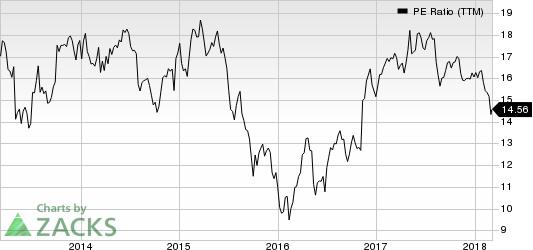 Regal Beloit Corporation PE Ratio (TTM)