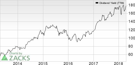 The Gap, Inc. Dividend Yield (TTM)