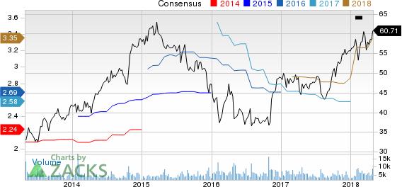 Robert Half International Inc. Price and Consensus