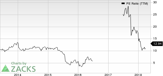 Triton International Limited PE Ratio (TTM)