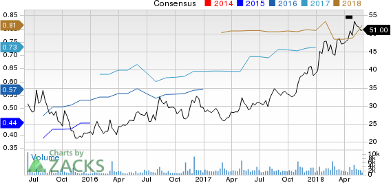 Wingstop Inc. Price and Consensus
