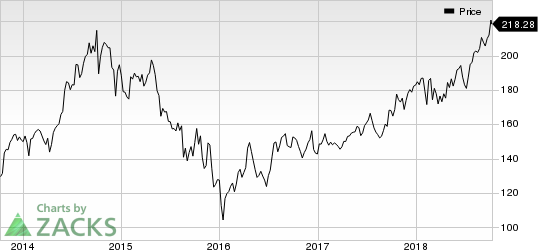 Canadian Pacific Railway Limited Price