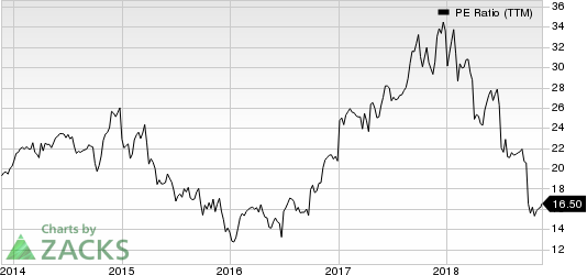 Werner Enterprises, Inc. PE Ratio (TTM)