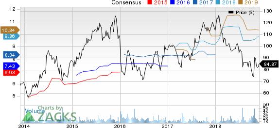 Lithia Motors, Inc. Price and Consensus