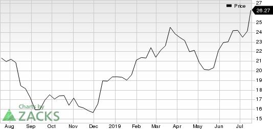 Silver Wheaton Corp Price