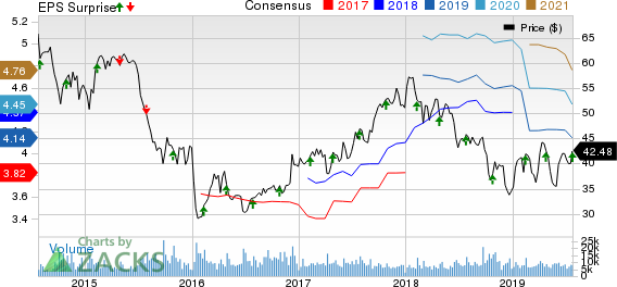BorgWarner Inc. Price, Consensus and EPS Surprise