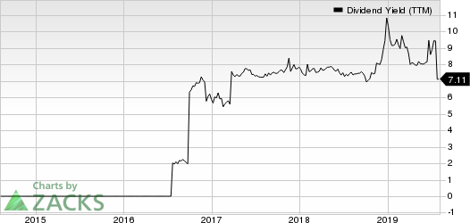 Condor Hospitality Trust, Inc. Dividend Yield (TTM)