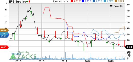 AMAG Pharmaceuticals, Inc. Price, Consensus and EPS Surprise