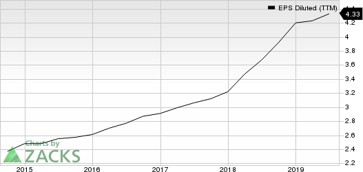 Waste Management, Inc. EPS Diluted (TTM)