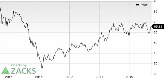 Cheniere Energy, Inc. Price
