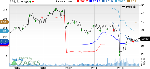 Conagra Brands Inc. Price, Consensus and EPS Surprise