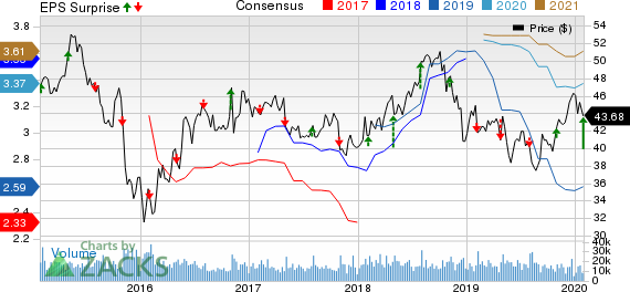Archer Daniels Midland Company Price, Consensus and EPS Surprise