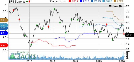 WESCO International, Inc. Price, Consensus and EPS Surprise