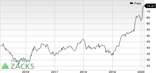 Cohen & Steers Inc Price