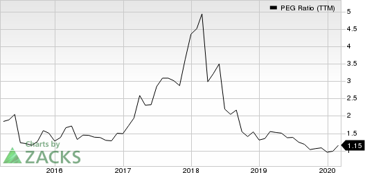 Mellanox Technologies, Ltd. PEG Ratio (TTM)