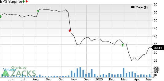 ServiceMaster Global Holdings, Inc. Price and EPS Surprise