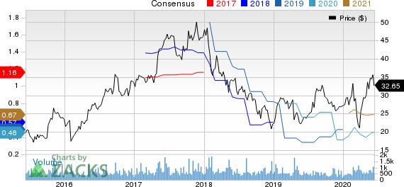 CEVA, Inc. Price and Consensus