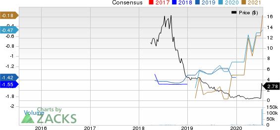 Unum Therapeutics Inc. Price and Consensus