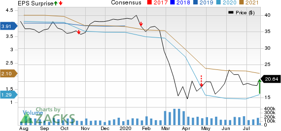 Synovus Financial Corp. Price, Consensus and EPS Surprise