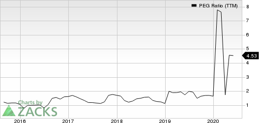 Penske Automotive Group, Inc. PEG Ratio (TTM)